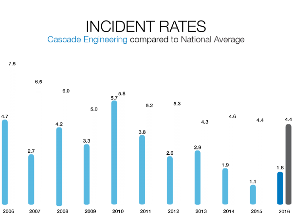 Incident Rates at Cascade Engineering